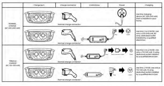 Leaf manual image courtesy of Nissan